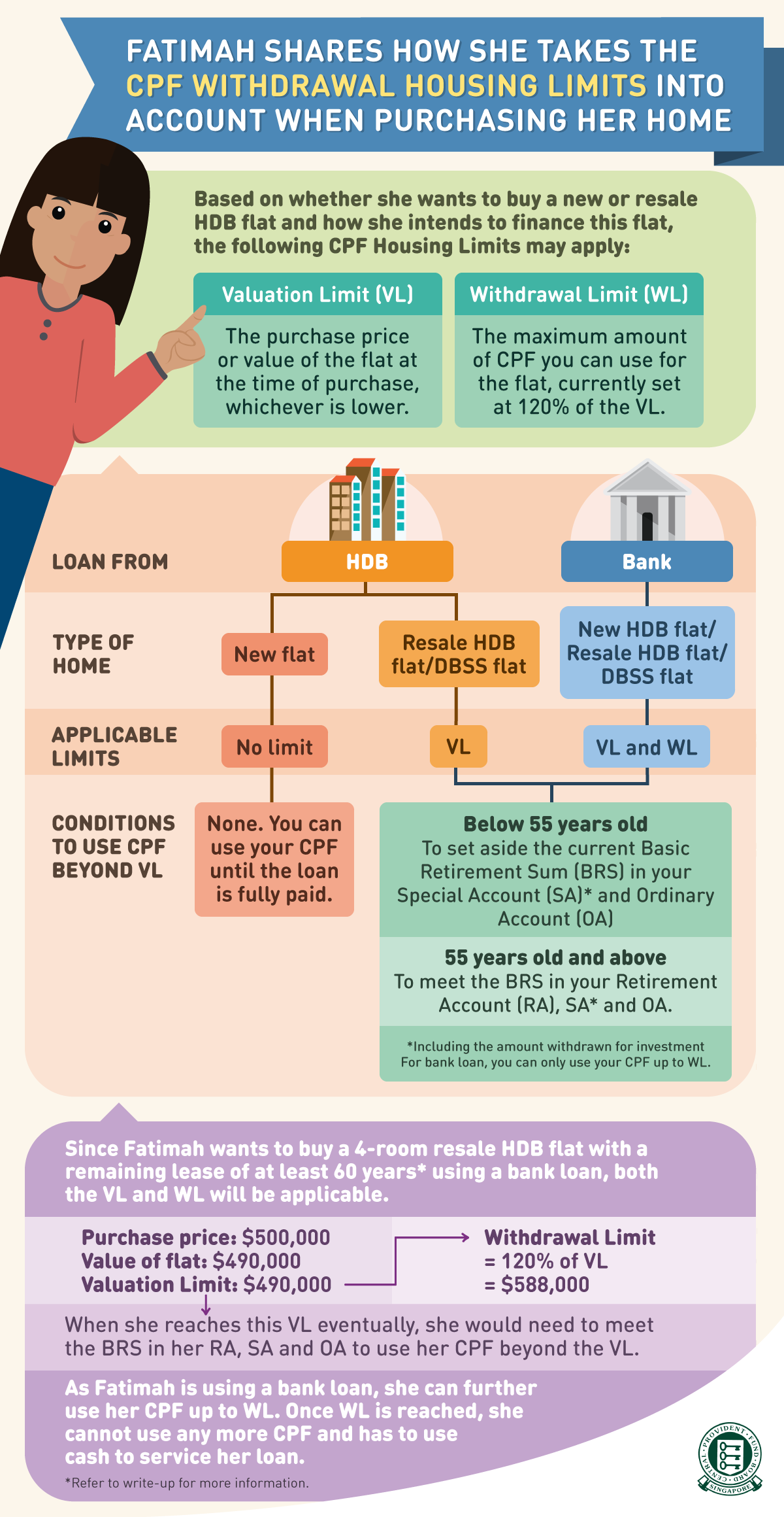 Part 01: Should We use CPF for Our Property Purchase? - Ontrack.sg
